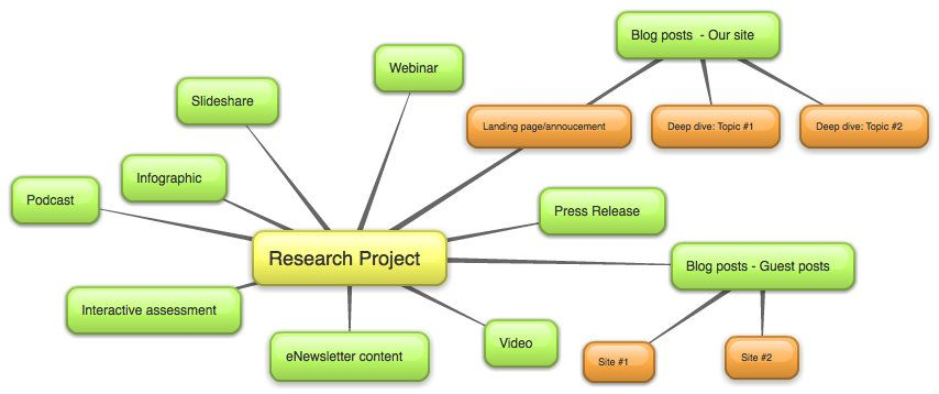 Research paper service marketing