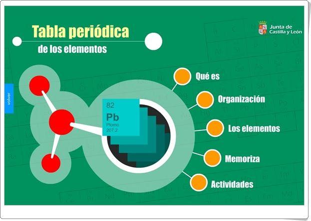 tabla peridica de los elementos es una aplicacin de la junta de castilla - Tabla Periodica De Los Elementos Quimicos Y Sus Aplicaciones
