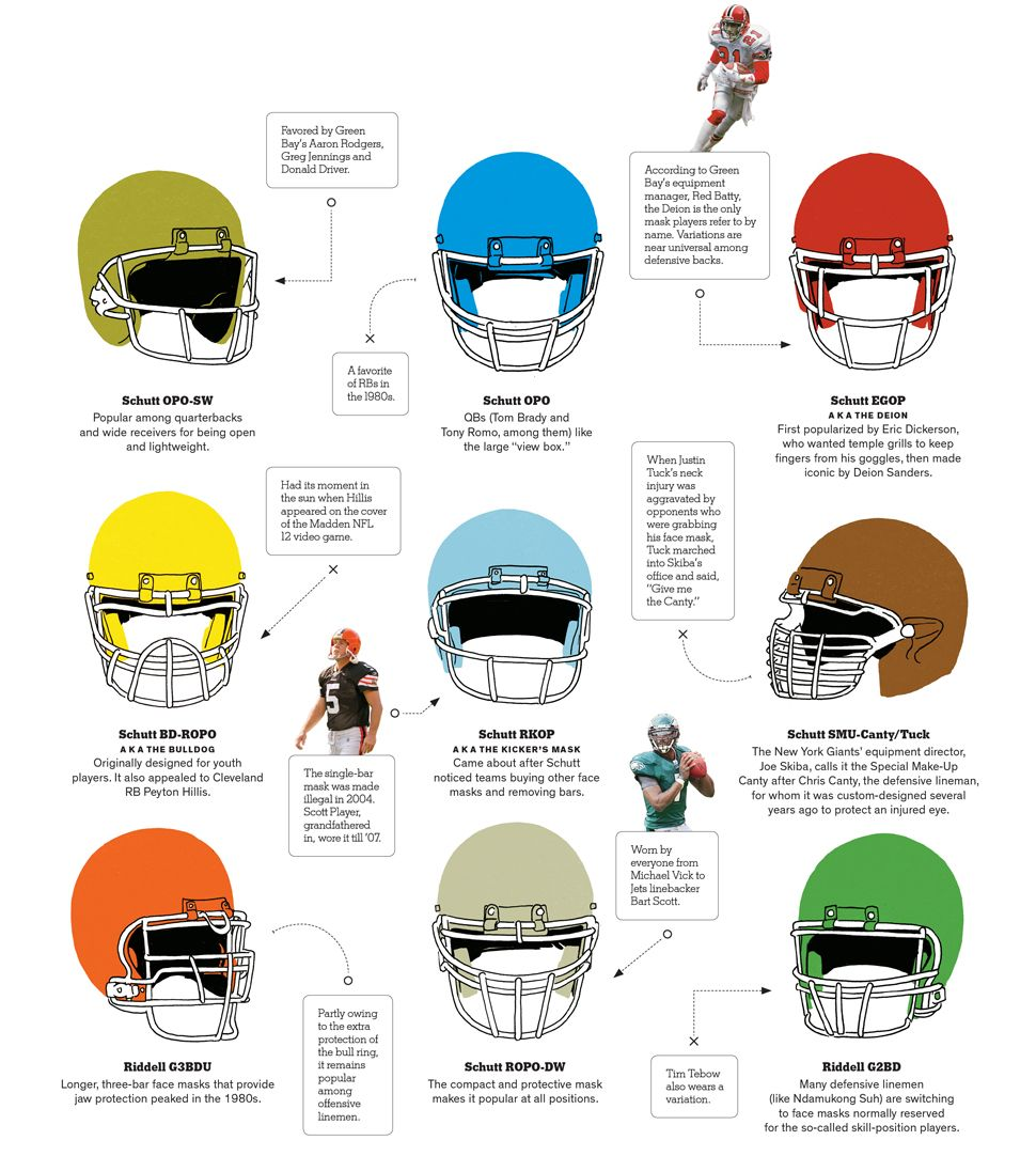 college football face mask
