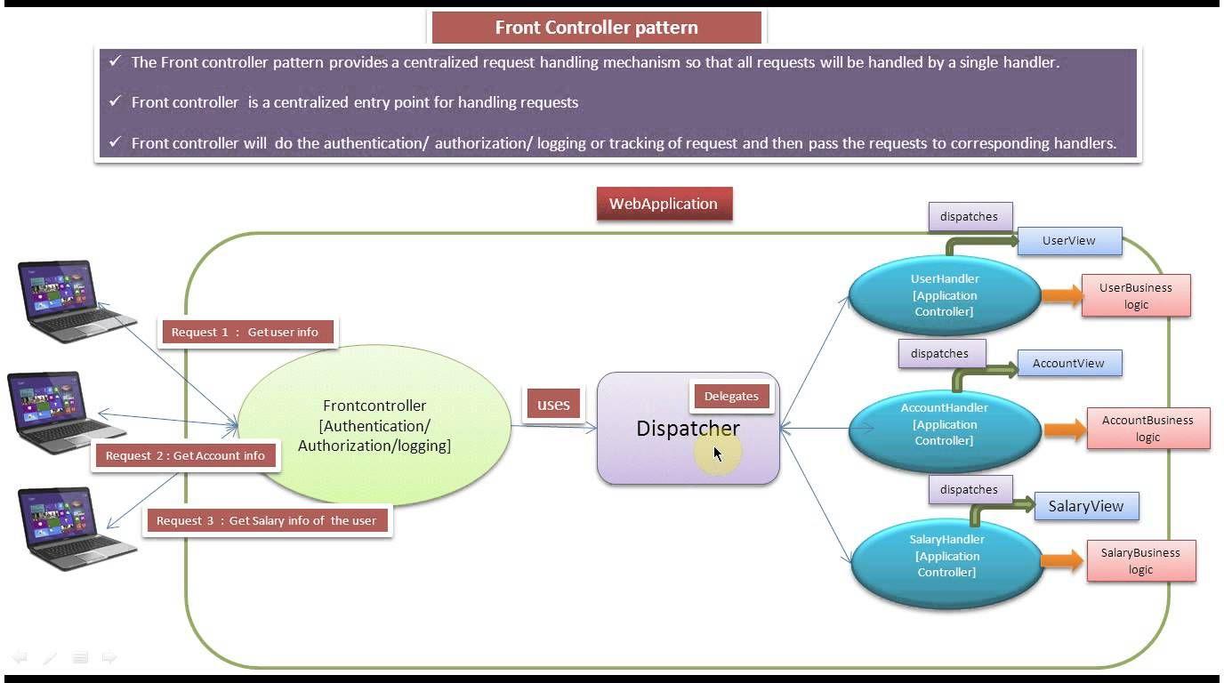 Front Controller Design Pattern Introduction Controller Design