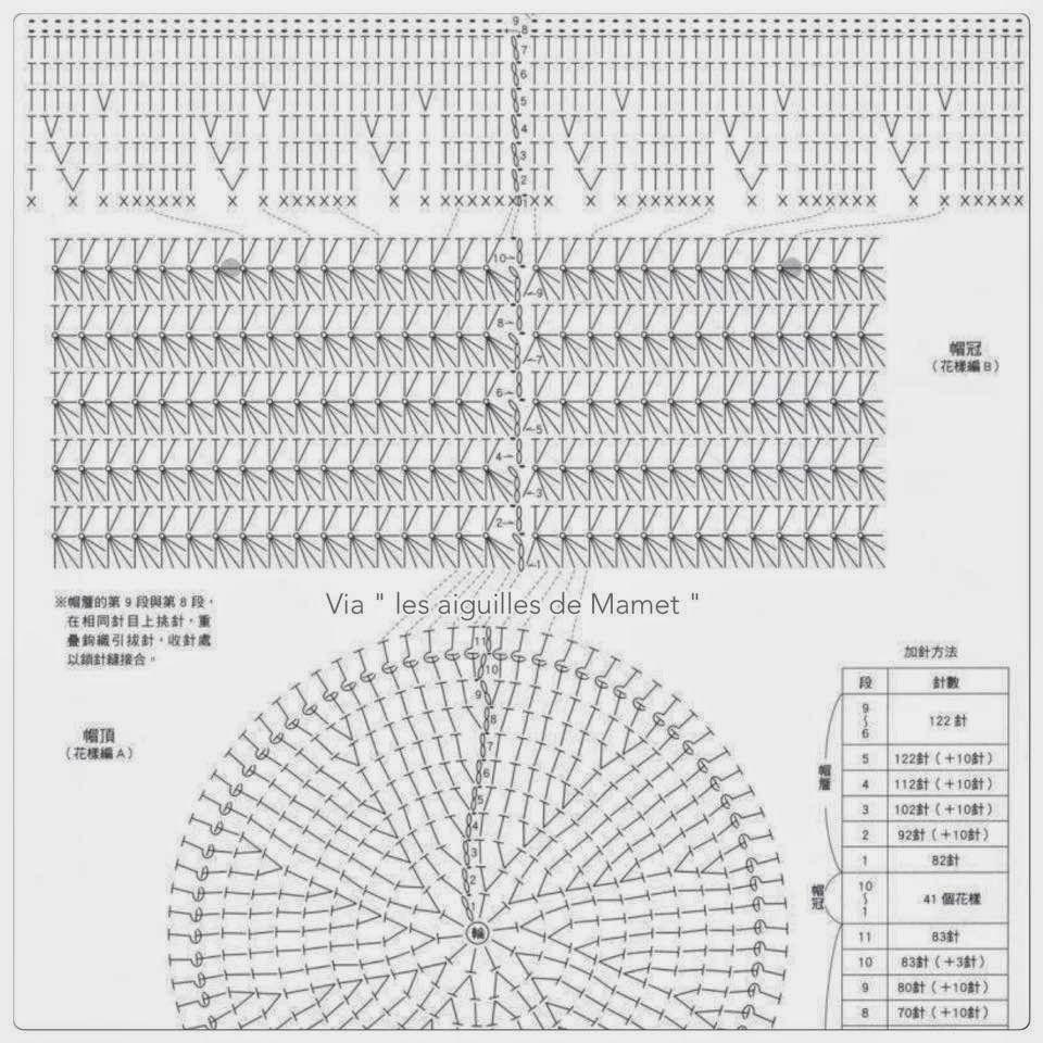 L\'atelier des Cocottes: Chapeau de Mamet - Explications des schémas ...