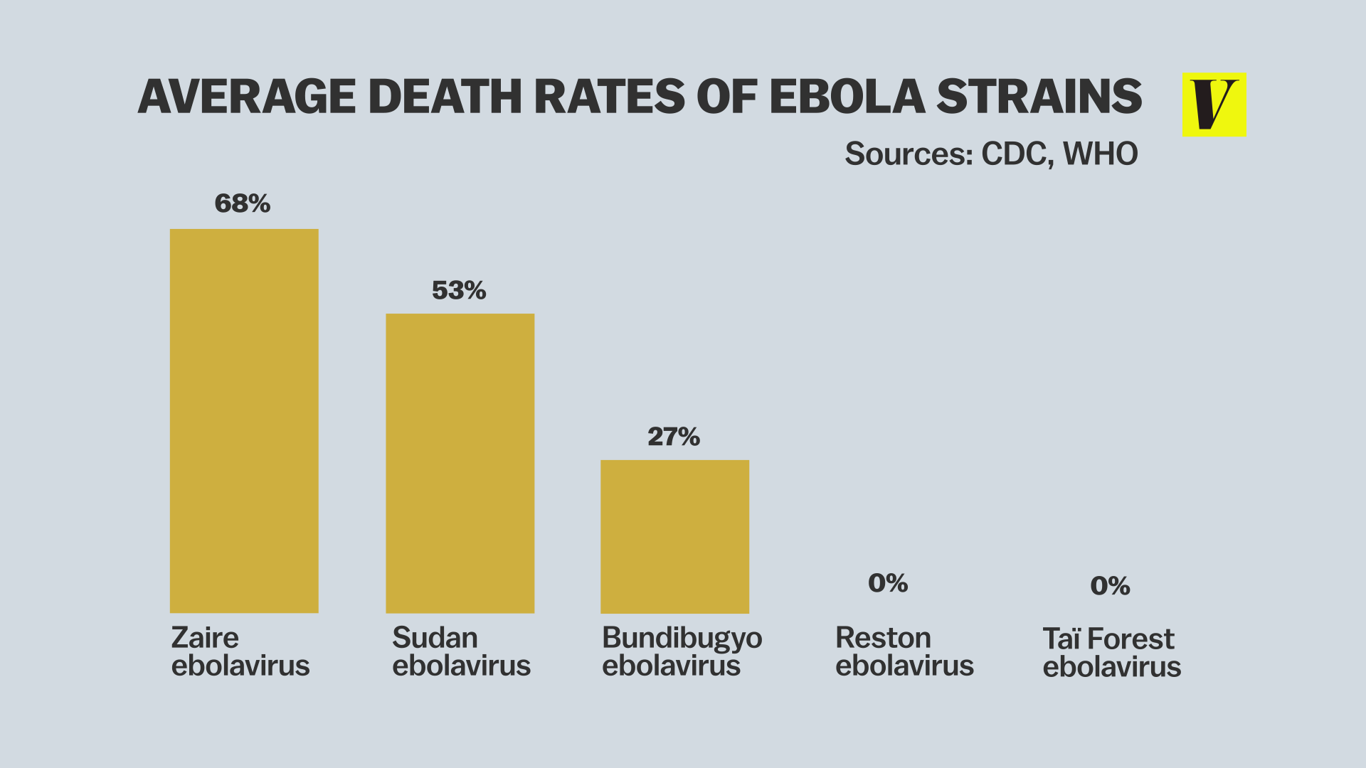 Charts Maps And Photos That Explain The Ebola Outbreak