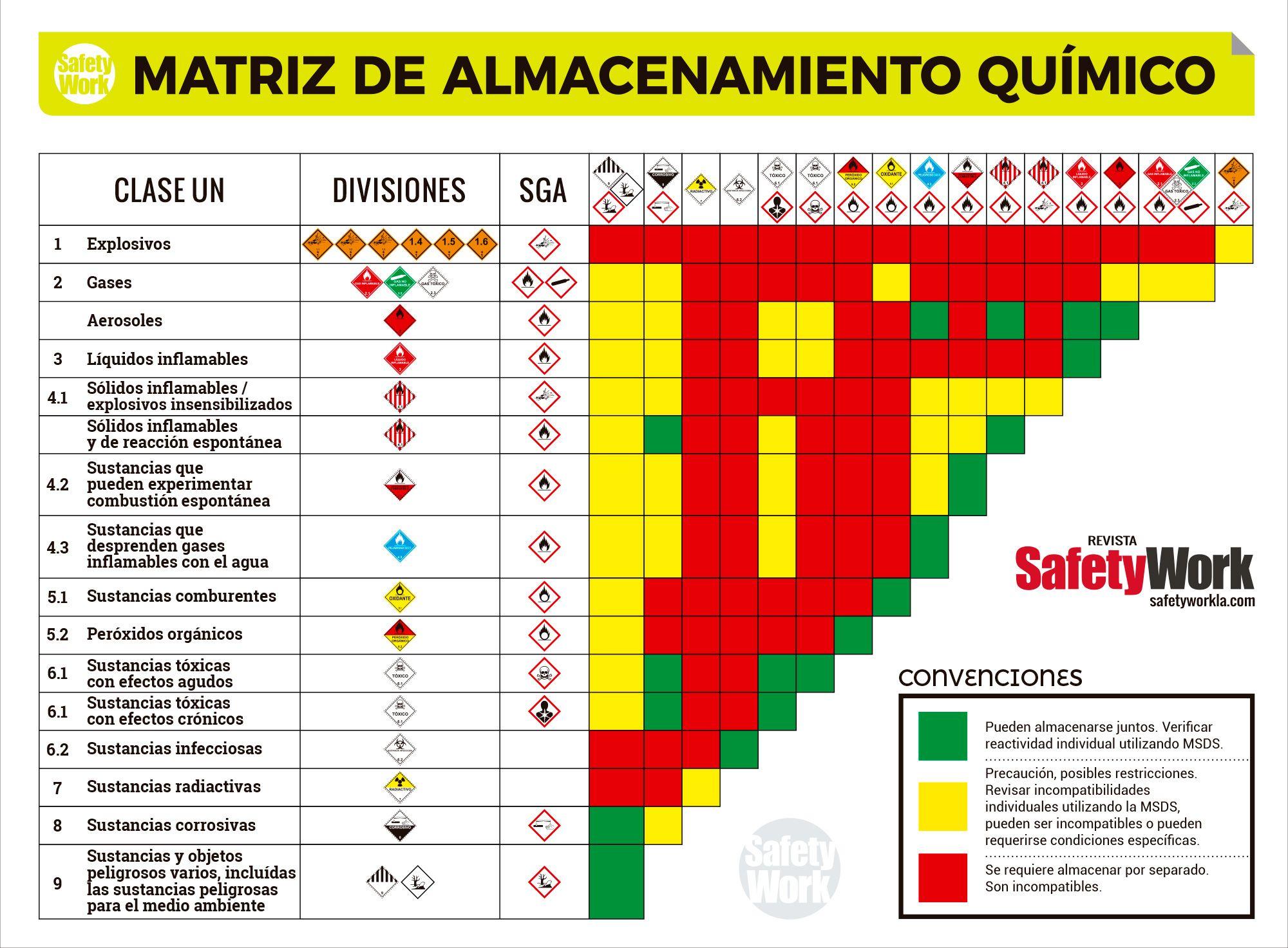 Matriz De Almacenamiento Quimico Safety Work Higiene Y
