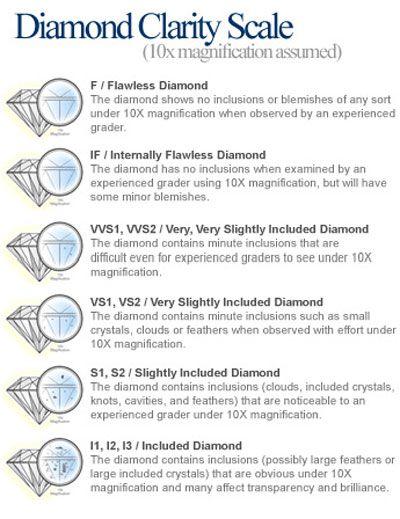 Diamond Clarity Scale  Good To Know   Diamonds  Precious Gems