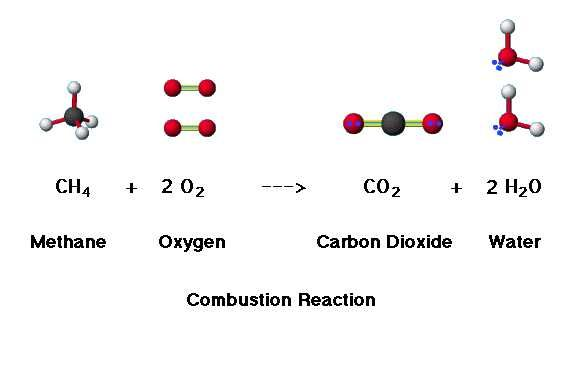 Combustion Reaction Examples Science Control Chemistry
