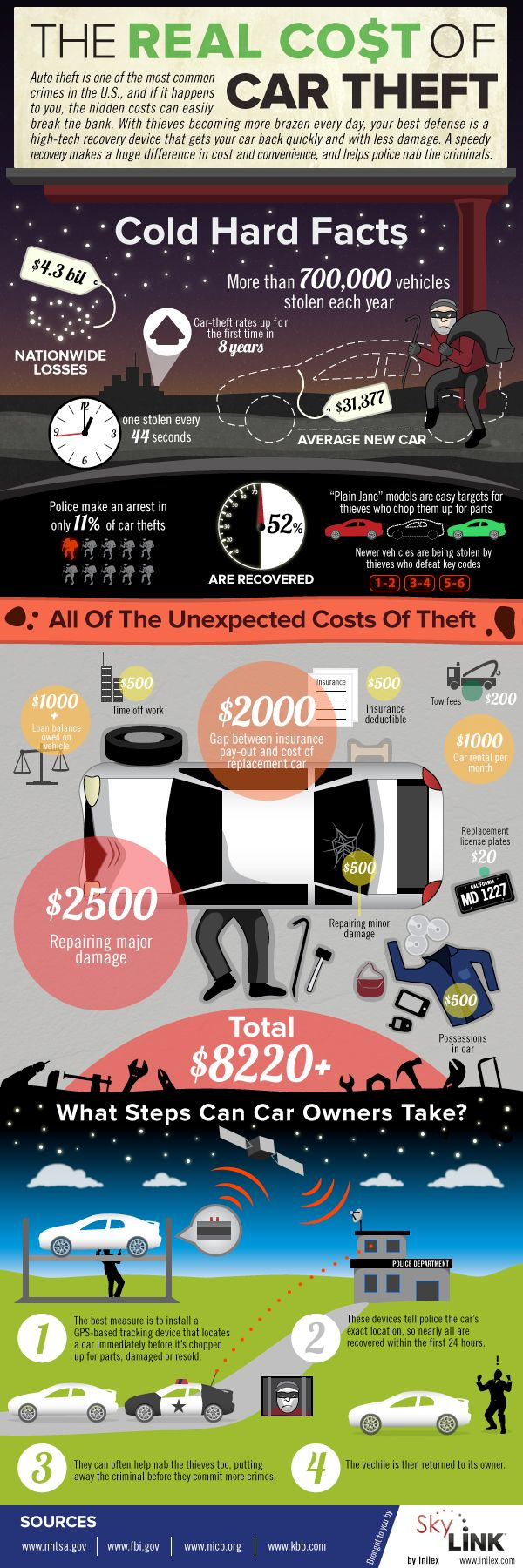 The Real Cost of Auto Theft | Infographic, Car insurance ...