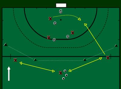 3 Vs 3 Circle Marking Field Hockey Field Hockey Drills Hockey Training