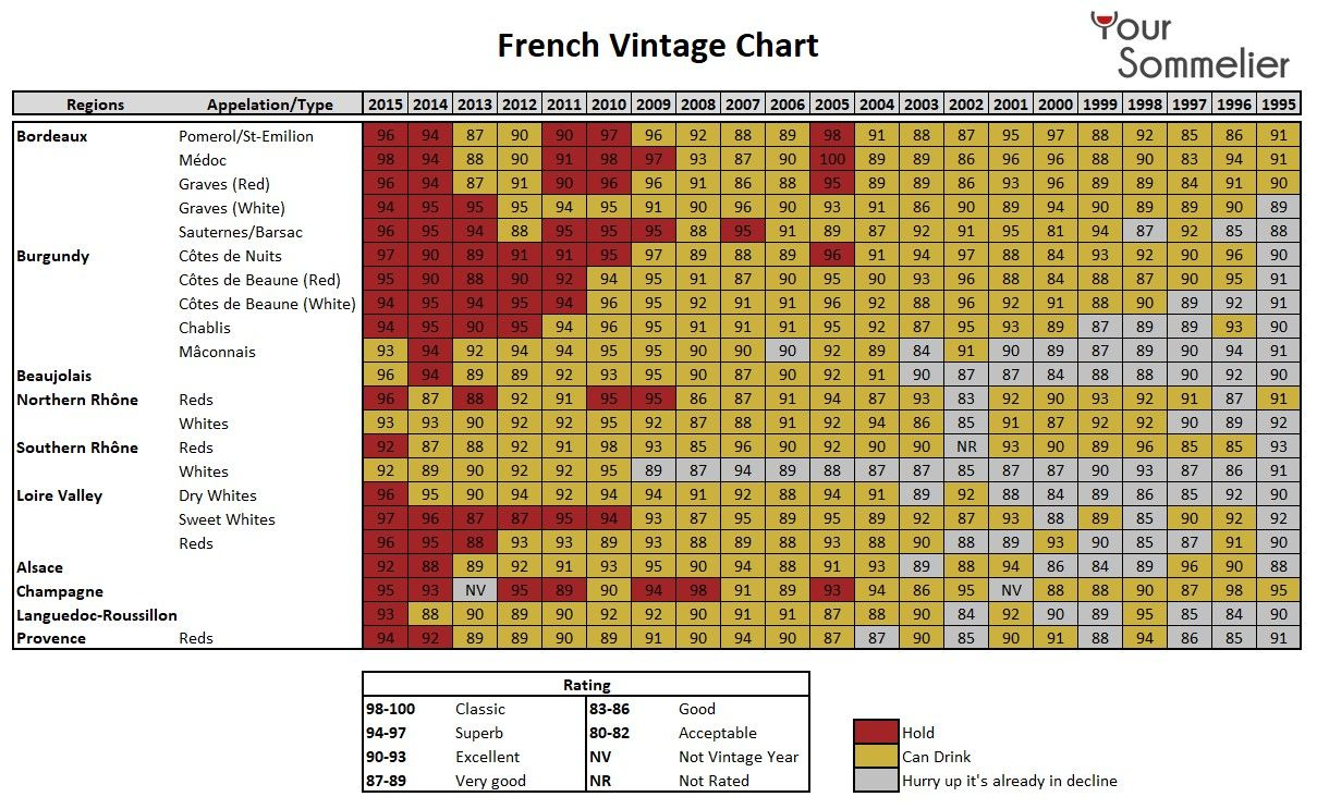 French vintage chart wineblog blog wine article yoursommelier winechart also best maps infographics  tips images blue prints cards rh pinterest