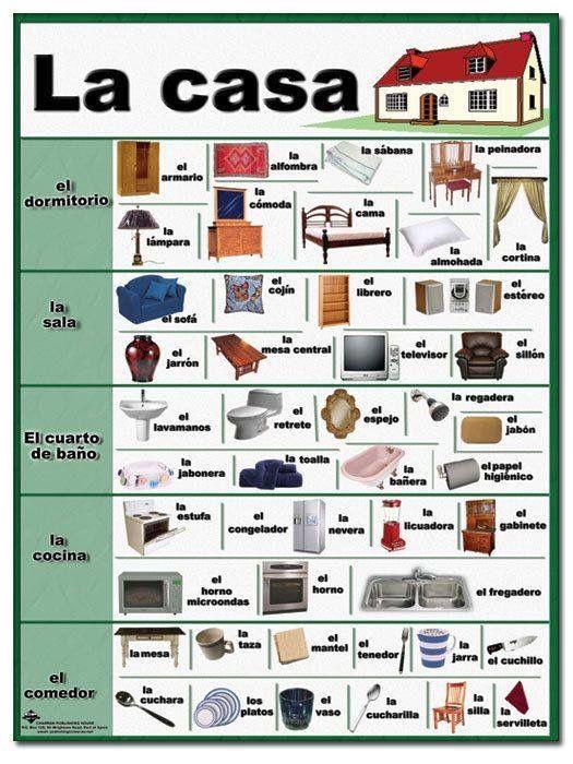 Vocabulario - La casa | Vocabulario | Pinterest | Spanisch, Spanisch ...