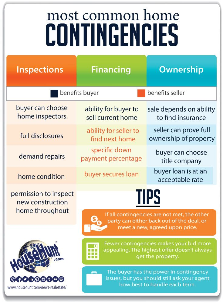 most common home contingencies  infographic