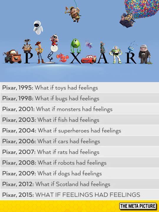 Pixar Movie Ideas Through Time  Pixar Movie Ideas Through Time