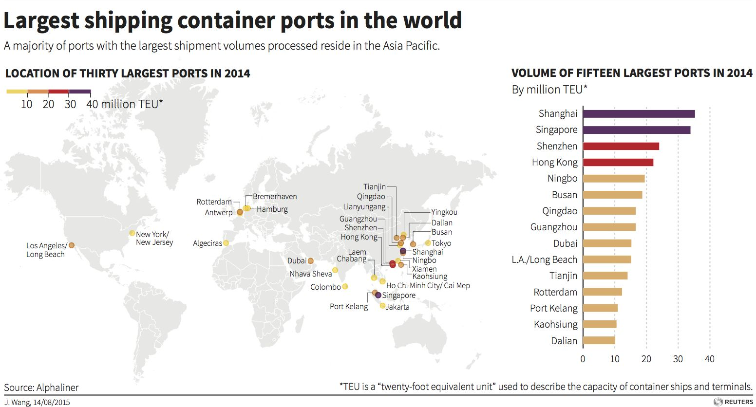 World S Largest Shipping Container Ports