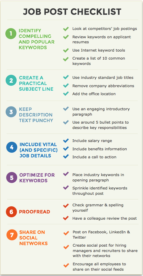 A Checklist for Creating Effective Job Postings Job