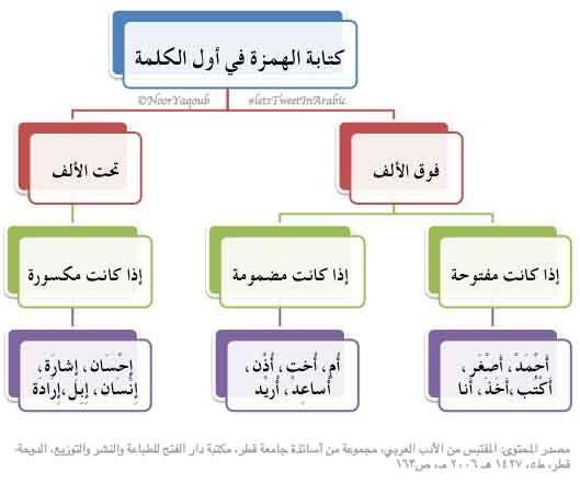 الهمزة في اول الكلمة Arabic Language Learn Arabic Language Learning Arabic