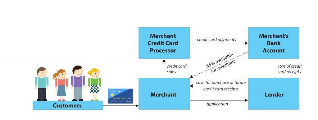 Cash converters loan eligibility image 4