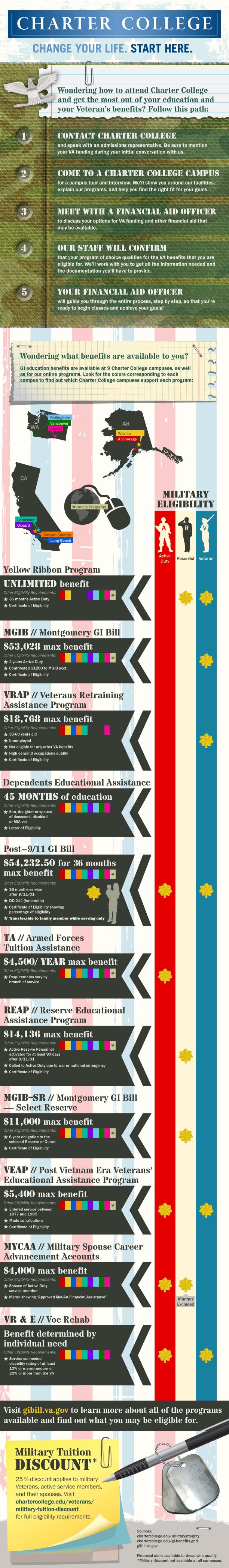 GI Graphic Gi bill, Infographic, Education