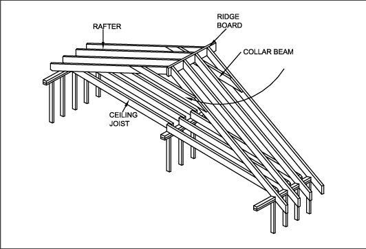 Roof Framing Basics Proyectos Que Intentar Woodworking