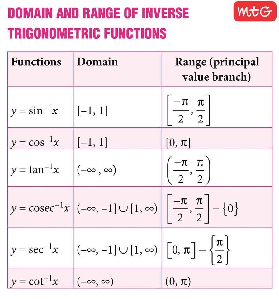 The Inverse Hashtag Trigonometric Functions Are The Inverse Functions Of The Trigonometric Functions Writte Math Formulas Math Methods Trigonometric Functions
