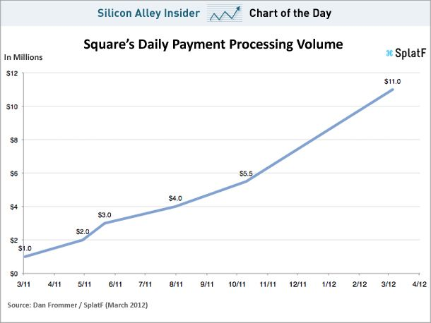Square Allows You To Process Payments Without A Credit Card Straight From Your Phone It S A Cool System Personally I Chart Charts And Graphs Square Payment
