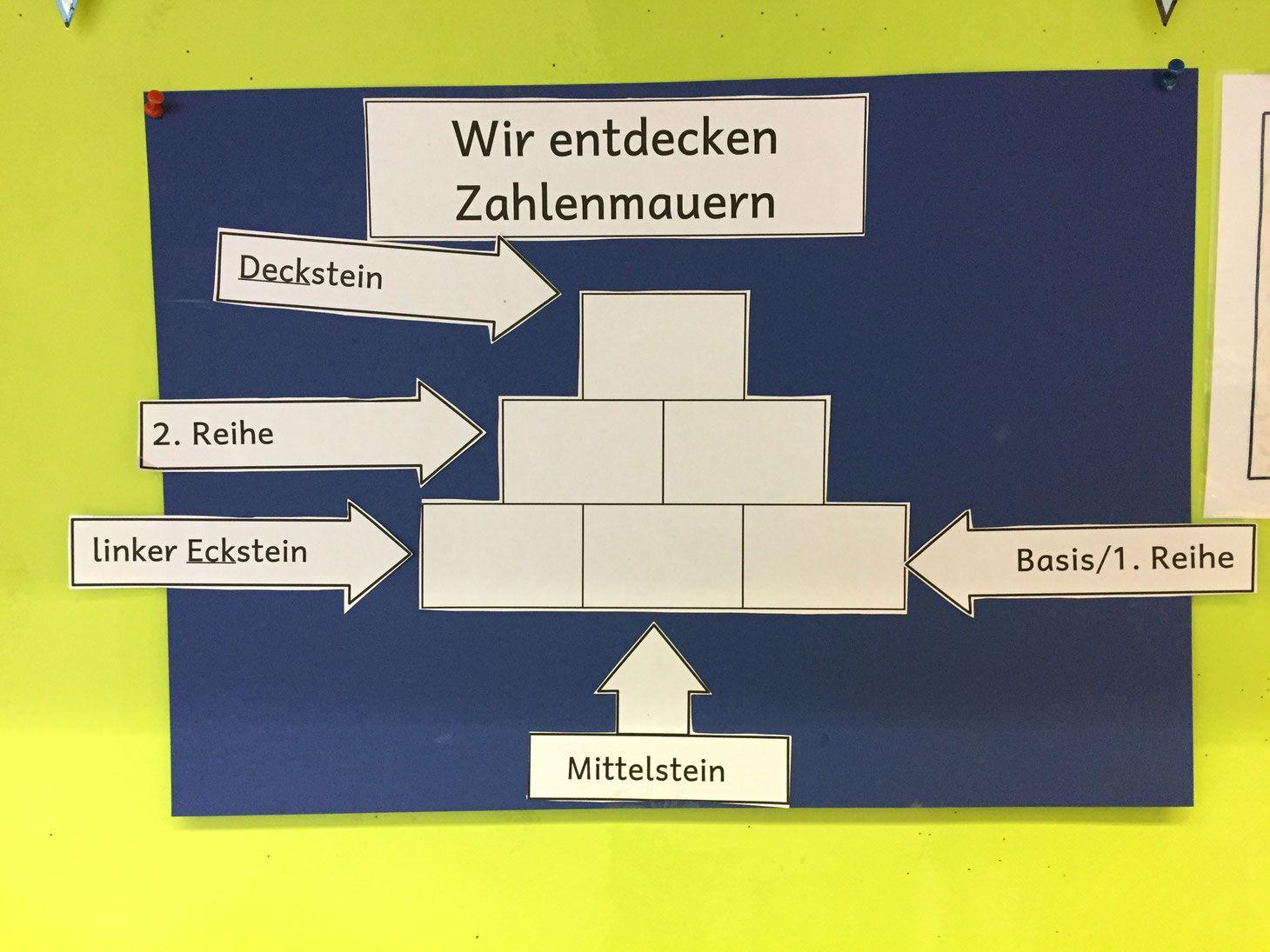 Zahlenmauern Aus Der Eulenklasses Webseite Mathe Mathe