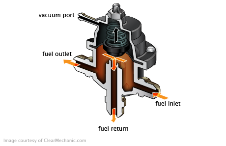 Signs Of A Bad Fuel Pressure Regulator With Images Car