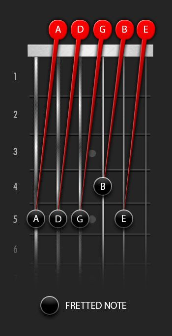 Guitar Tuning Diagram Relative Tuning Guitar Tuners Guitar Tuner