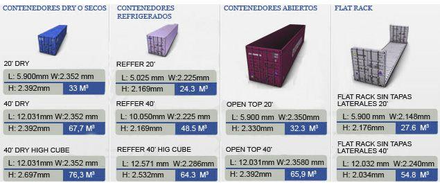 Medidas interiores contenedor 45 pies buscar con google contenedor contenedores - Medidas interiores furgonetas ...