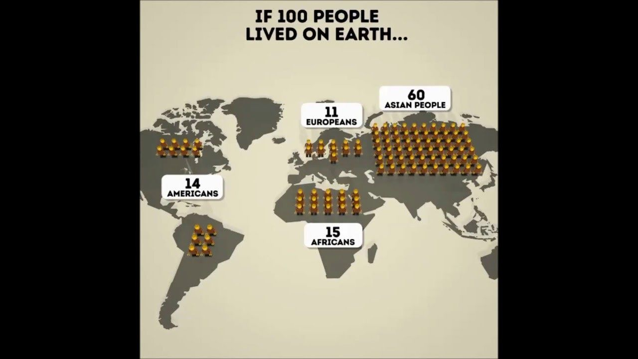 If 100 people lived on EARTH