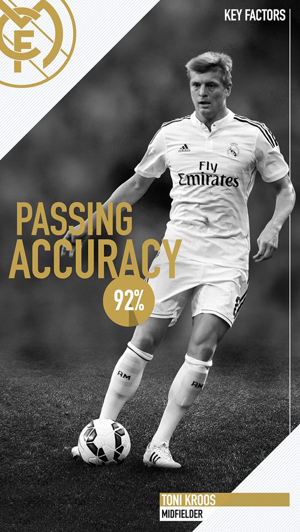 Real Madrid El Clasico On Behance 2014 Toni Kroos Midfielder Soccer Team