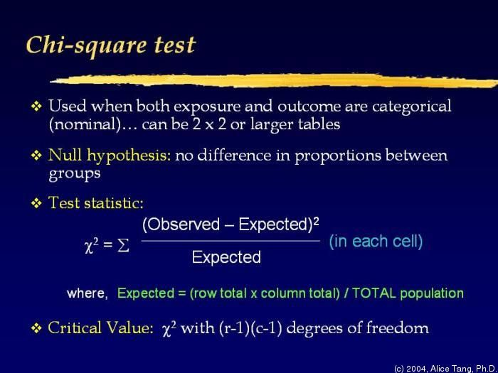 My Notes For Usmle Chi Square Medical Graduate Null Hypothesis
