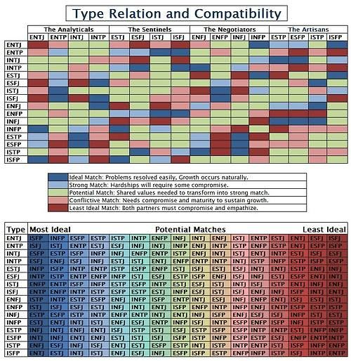 Myers briggs dating chart advice