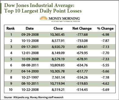 Stock Market Crash History The Dow S 10 Biggest One Day Plunges Stock Market Crash Stock Market Dow Jones Industrial Average