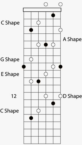 Caged Guitar Sequence | Guitar Lessons | Pinterest | Guitars, Guitar ...