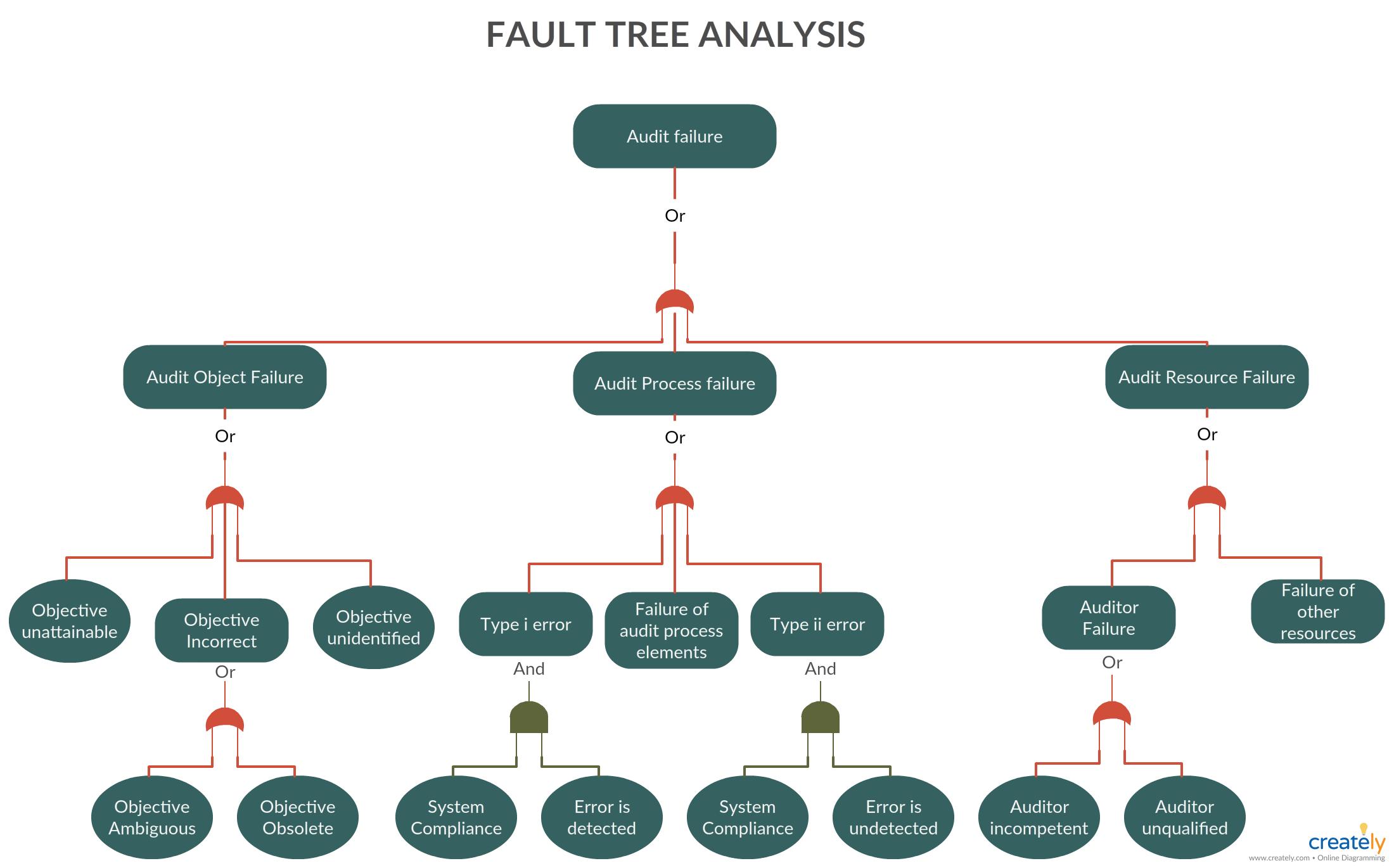 Fault Tree Analysis Diagram | Analysis, Process flow diagram, Blank  calendar template | Logic Tree Diagram |  | Pinterest