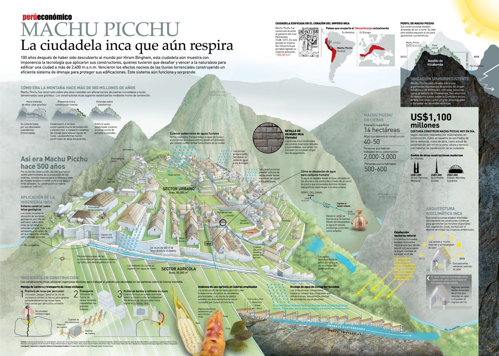 Macktub R Iii Infografía Machu Picchu 100 Años