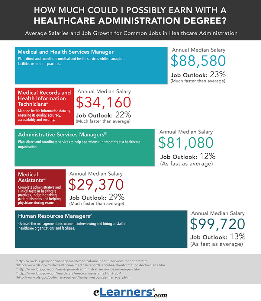 Salary With A Healthcare Administration Degree Healthcare