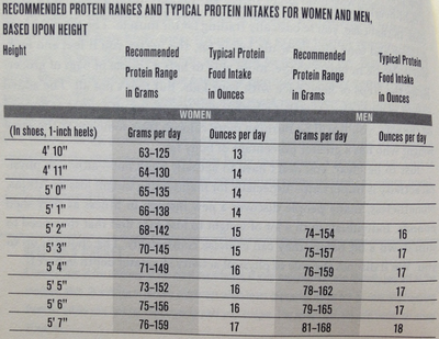 diet chart for increasing height and weight: Recommended protein intake food pinterest weight gain low