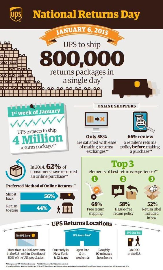 UPS National Returns Day January 2015 Infographic