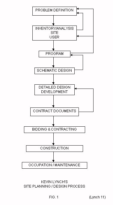 Architectural Design Process Google Search Kevin Lynch 39 S Process Diagram
