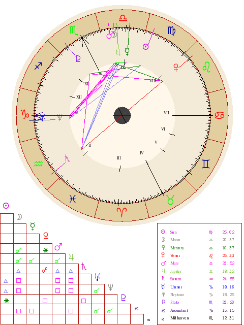 Natal Chart Report My Personal One