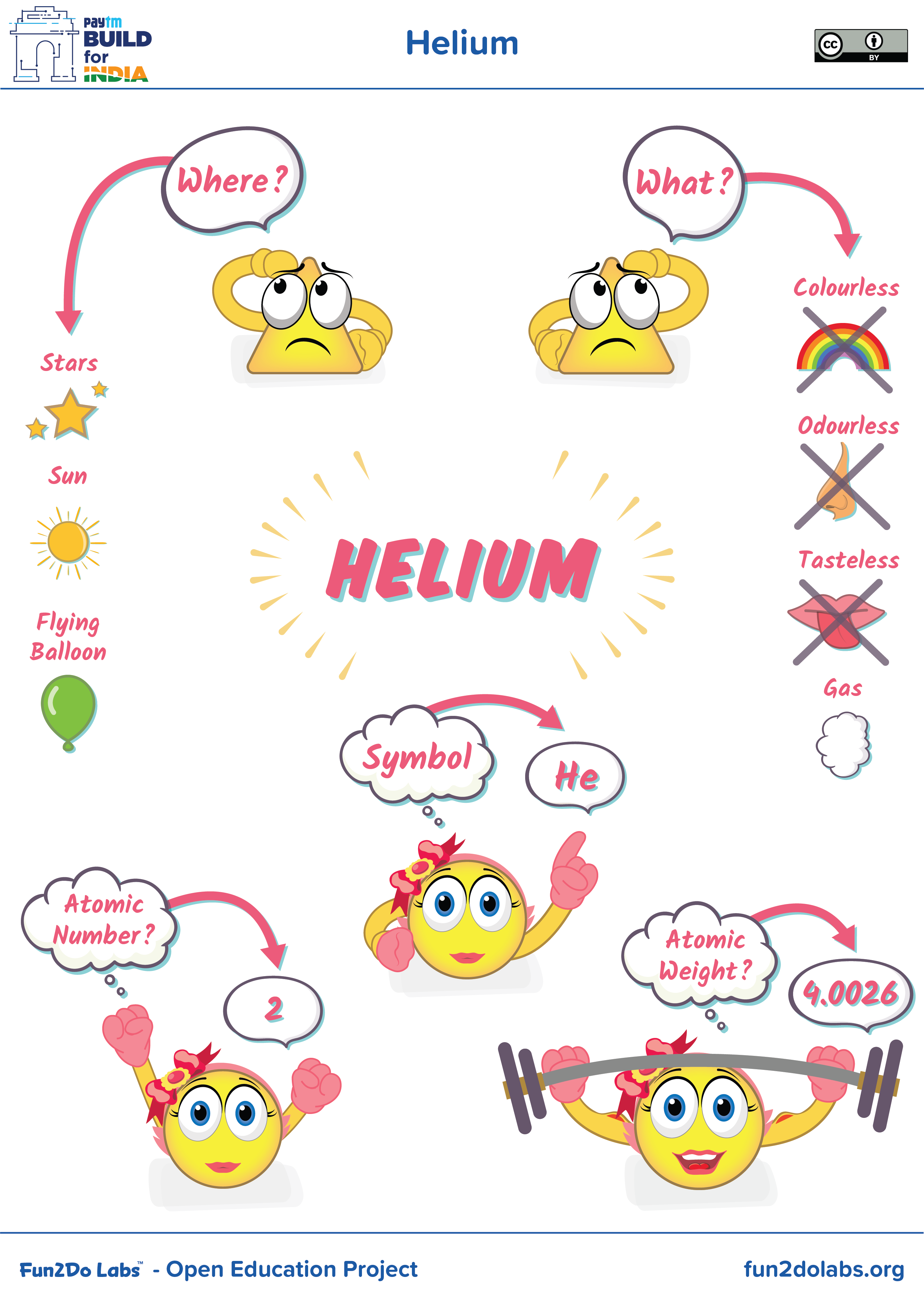 medium resolution of you can use this image for introducing helium to kids where is helium found what is helium atomic symbol of helium atomic number of helium
