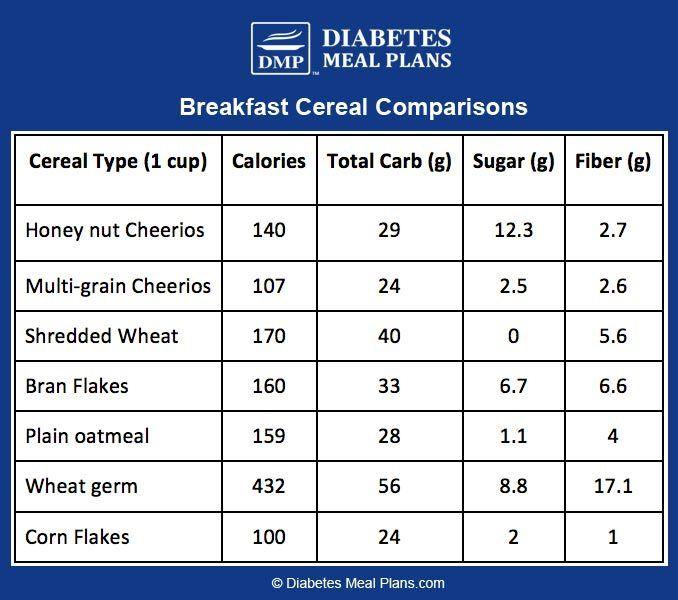 Breakfast Cereal, Honey Nut