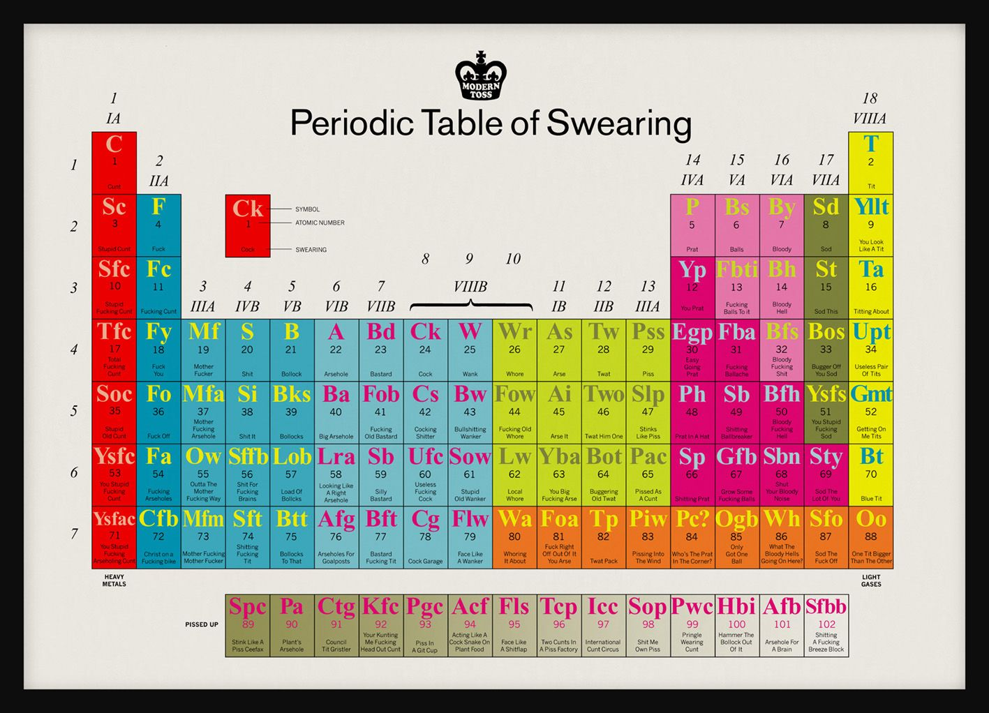 The periodic table of swearing periodic table humor and stuffing the periodic table of swearing bit rebels urtaz