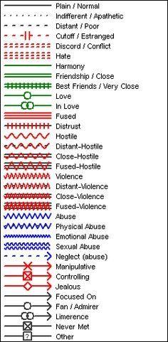 cultural genogram symbols