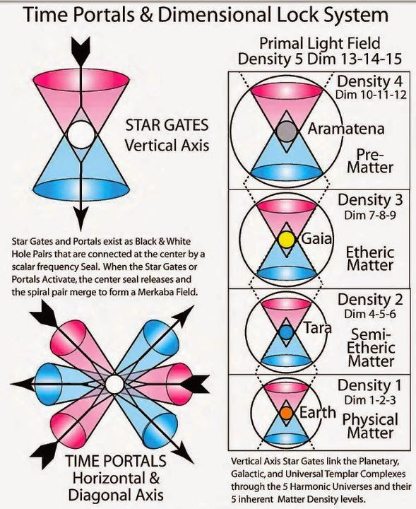 Reintegration Of The Races Into And Restoration Of The Sphere Of Amenti The Three Christs Sacred Geometry Secrets Of The Universe Sacred Science