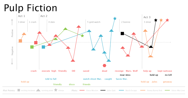 Pulp Fiction Artisticscience Should A Good Brand Story Chart Like Movie Essay