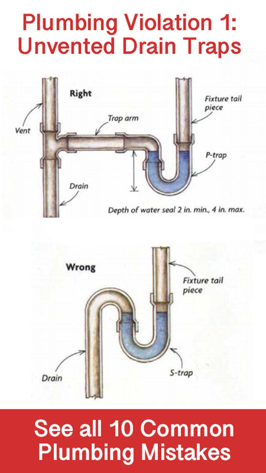 From Unvented Traps To Inadequate Drain Slopes A Building Inspector Picks His Top 10 In The World Of P Plumbing Installation Residential Plumbing Diy Plumbing