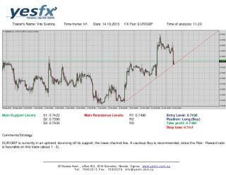 Long Wick Candle Forex Trading Price Action Mt4 Chart Forex