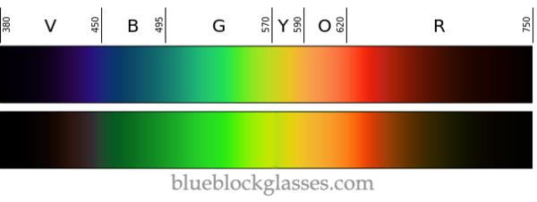 my blue test