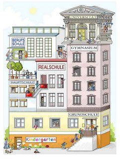 Das Deutsche Schulsystem Teaching German Deutsch German